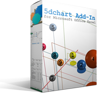 Exclusive 5dchart Add-In – License Coupons