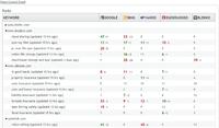 15% off – Rank Tracker 1000.Daily